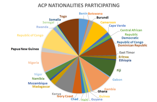 ACP nationalities participating